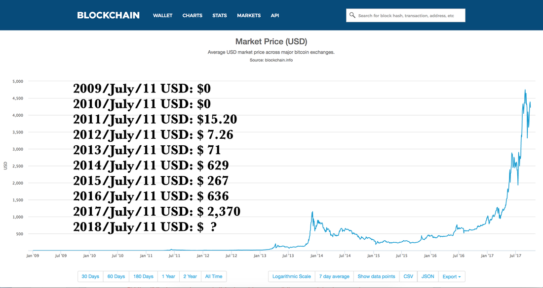 how is bitcoin price determined